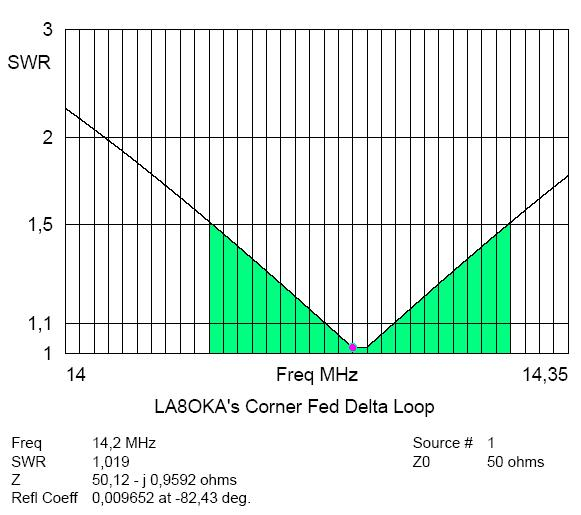 LA8OKA's Corned Fed Delta Loop
