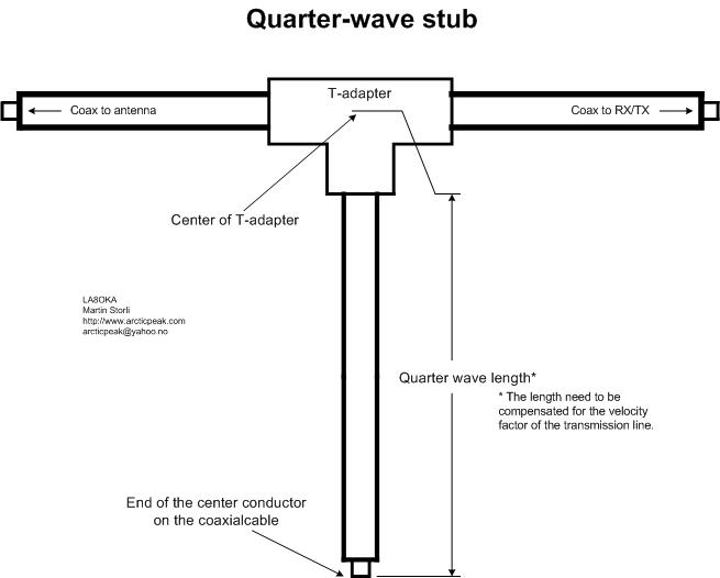 The Quarter-wave stub